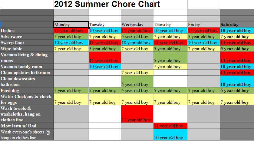 2012 summer chore chart home schooling in the burbs