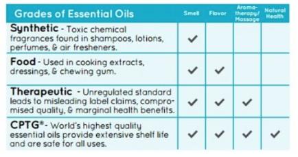 Grades of essential oils