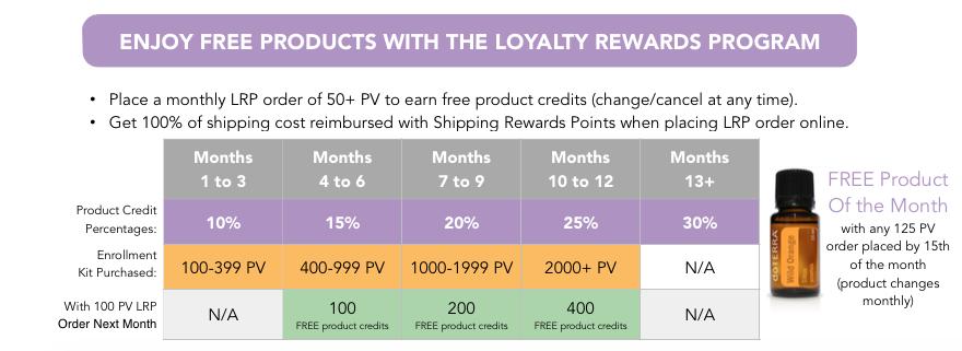 Loyalty Rewards Program
