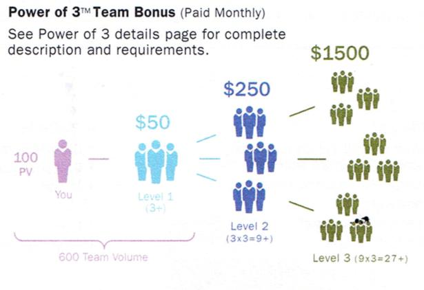 Power of 3 Bonus