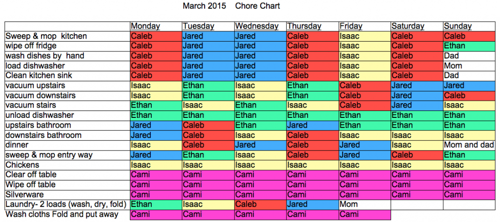 March 2015 Chore Chart